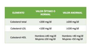niveles de colesterol en sangre