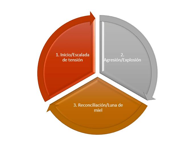 Fases del ciclo de violencia de género