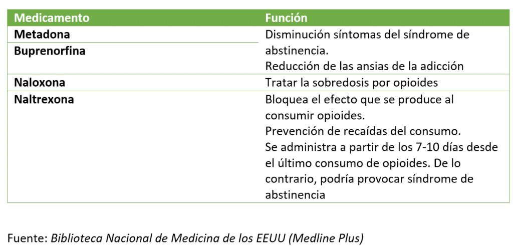 Tratamiento opioides.